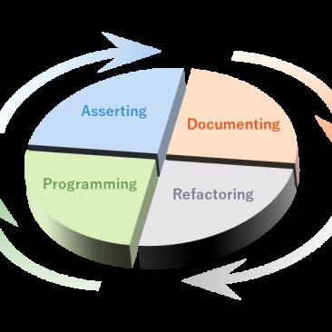 Data processing flow
